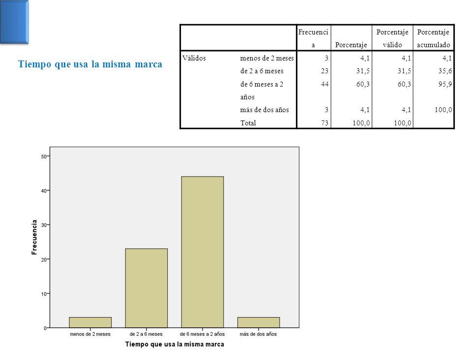 Frecuenci aPorcentaje Porcentaje válido Porcentaje acumulado Válidosmenos de 2 meses34,1 de 2 a 6 meses2331,5 35,6 de 6 meses a 2 años 4460,3 95,9 más