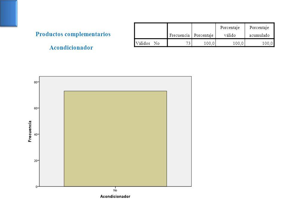 FrecuenciaPorcentaje Porcentaje válido Porcentaje acumulado VálidosNo73100,0 Acondicionador Productos complementarios