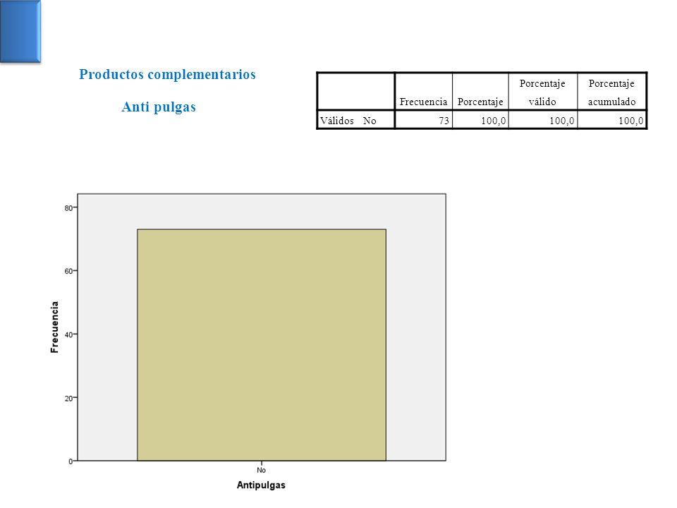 FrecuenciaPorcentaje Porcentaje válido Porcentaje acumulado VálidosNo73100,0 Anti pulgas Productos complementarios