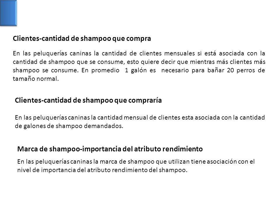Clientes-cantidad de shampoo que compra En las peluquerías caninas la cantidad mensual de clientes esta asociada con la cantidad de galones de shampoo