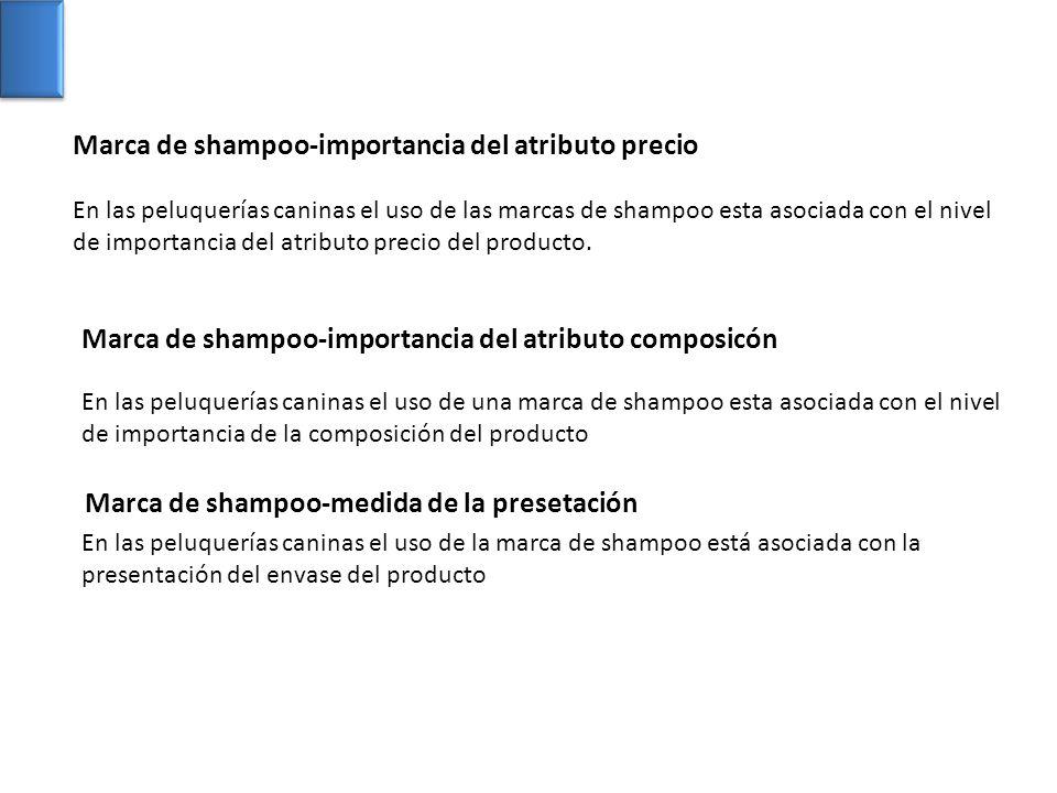 Marca de shampoo-importancia del atributo precio En las peluquerías caninas el uso de las marcas de shampoo esta asociada con el nivel de importancia