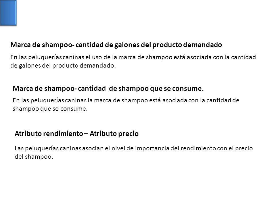 En las peluquerías caninas el uso de la marca de shampoo está asociada con la cantidad de galones del producto demandado. En las peluquerías caninas l