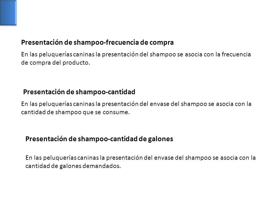 En las peluquerías caninas la presentación del shampoo se asocia con la frecuencia de compra del producto. En las peluquerías caninas la presentación