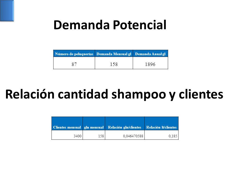 Demanda Potencial Número de peluqueríasDemanda Mensual glDemanda Anual gl 871581896 Clientes mensualgln mensualRelación gln/clientesRelación lt/client