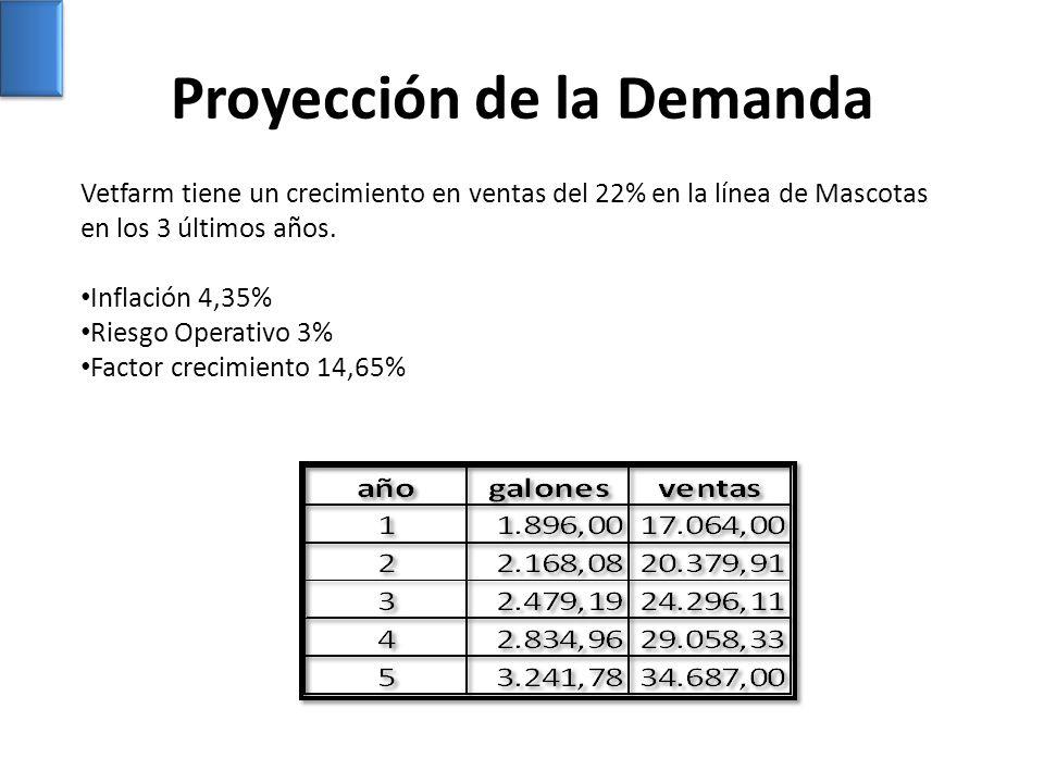 Proyección de la Demanda Vetfarm tiene un crecimiento en ventas del 22% en la línea de Mascotas en los 3 últimos años. Inflación 4,35% Riesgo Operativ