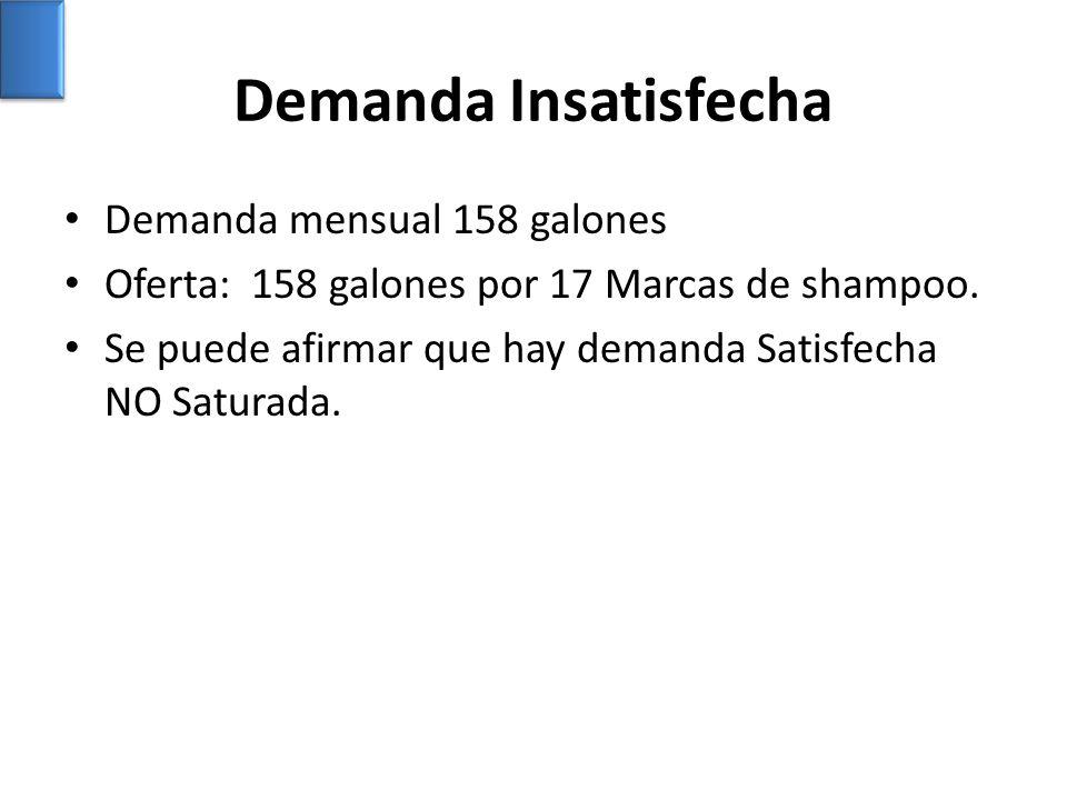 Demanda Insatisfecha Demanda mensual 158 galones Oferta: 158 galones por 17 Marcas de shampoo. Se puede afirmar que hay demanda Satisfecha NO Saturada