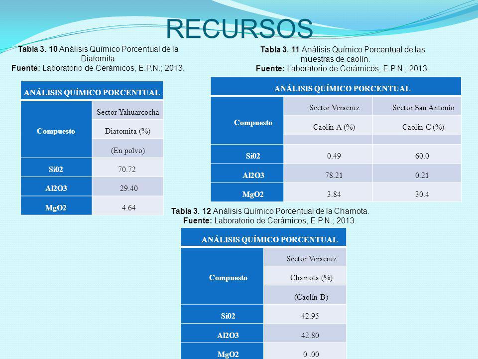 RECURSOS ANÁLISIS QUÍMICO PORCENTUAL Compuesto Sector Yahuarcocha Diatomita (%) (En polvo) Si0270.72 Al2O3 29.40 MgO2 4.64 Tabla 3. 10 Análisis Químic