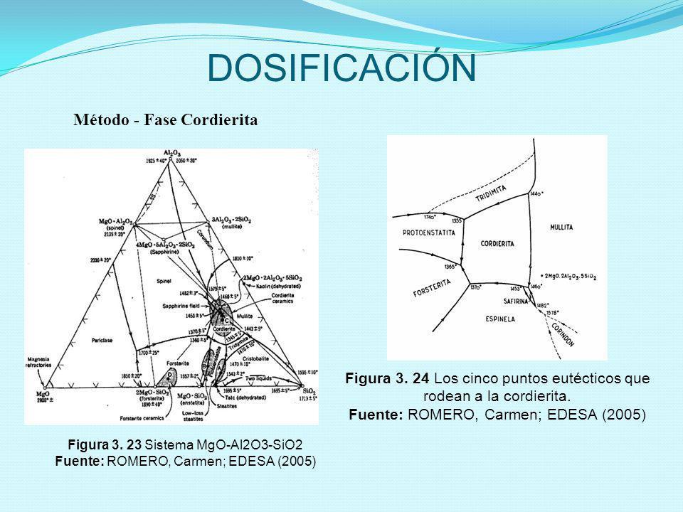DOSIFICACIÓN Método - Fase Cordierita Figura 3. 23 Sistema MgO-Al2O3-SiO2 Fuente: ROMERO, Carmen; EDESA (2005) Figura 3. 24 Los cinco puntos eutéctico
