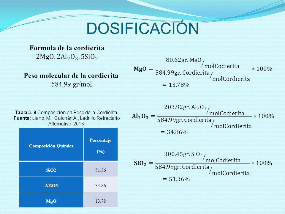 DOSIFICACIÓN Peso molecular de la cordierita 584.99 gr/mol Composición Química Porcentaje (%) SiO251.36 Al2O334.86 MgO13.78 Tabla 3. 9 Composición en