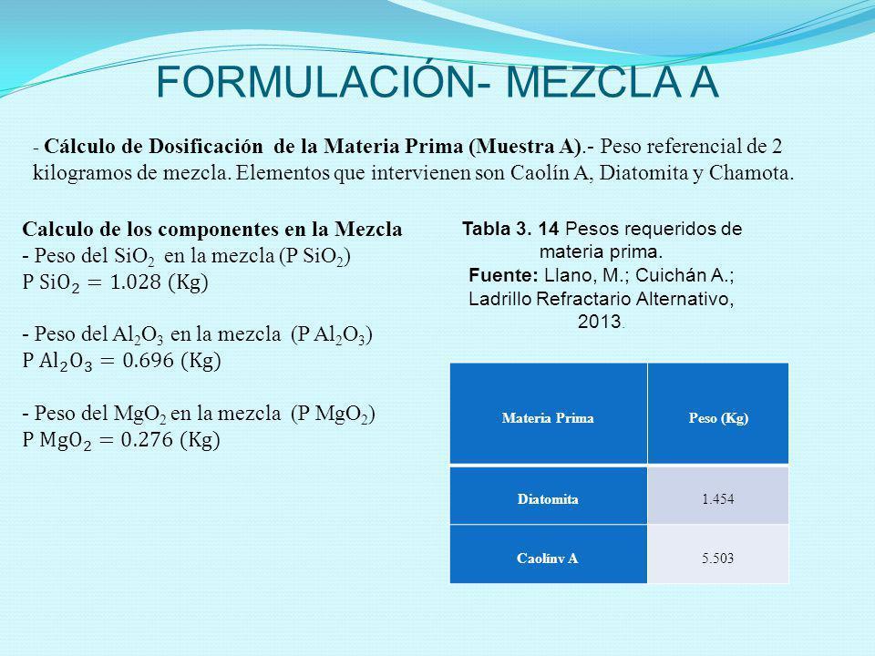 FORMULACIÓN- MEZCLA A - Cálculo de Dosificación de la Materia Prima (Muestra A).- Peso referencial de 2 kilogramos de mezcla. Elementos que interviene