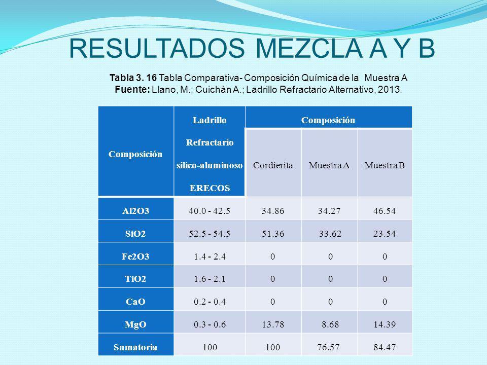 RESULTADOS MEZCLA A Y B Composición Ladrillo Refractario silico-aluminoso ERECOS Composición CordieritaMuestra AMuestra B Al2O340.0 - 42.534.8634.27 4