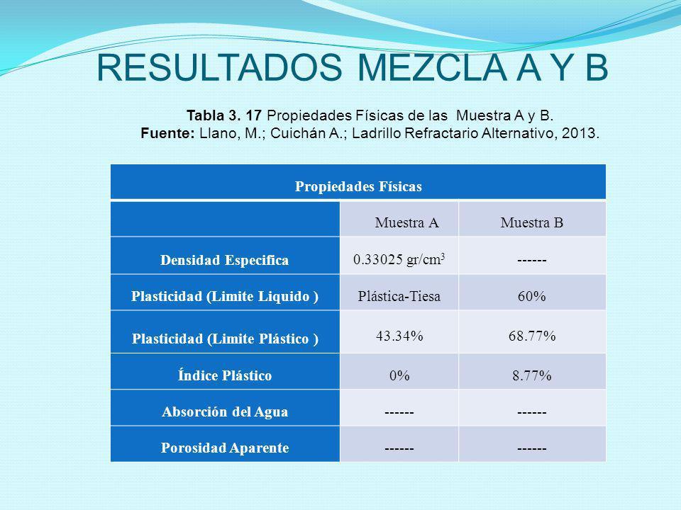 RESULTADOS MEZCLA A Y B Tabla 3. 17 Propiedades Físicas de las Muestra A y B. Fuente: Llano, M.; Cuichán A.; Ladrillo Refractario Alternativo, 2013. P