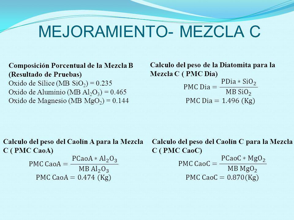 MEJORAMIENTO- MEZCLA C Composición Porcentual de la Mezcla B (Resultado de Pruebas) Oxido de Sílice (MB SiO 2 ) = 0.235 Oxido de Aluminio (MB Al 2 O 3
