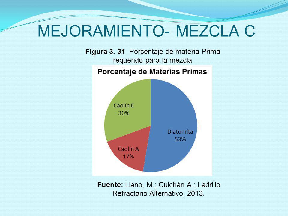 MEJORAMIENTO- MEZCLA C Figura 3. 31 Porcentaje de materia Prima requerido para la mezcla Fuente: Llano, M.; Cuichán A.; Ladrillo Refractario Alternati