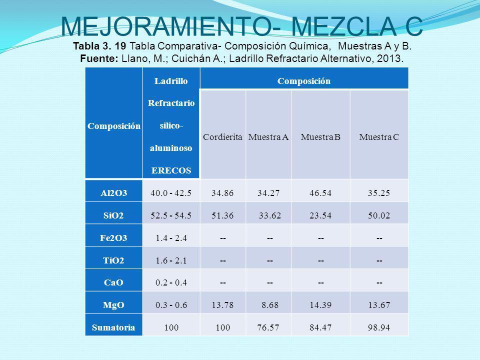 MEJORAMIENTO- MEZCLA C Composición Ladrillo Refractario silico- aluminoso ERECOS Composición CordieritaMuestra AMuestra BMuestra C Al2O340.0 - 42.534.
