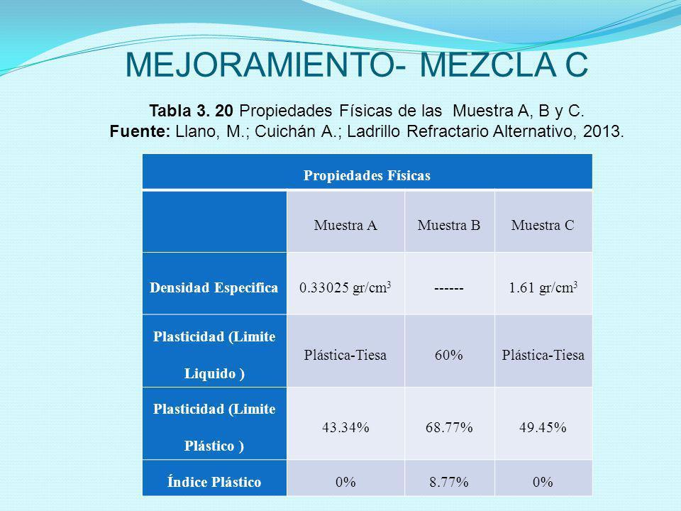 MEJORAMIENTO- MEZCLA C Tabla 3. 20 Propiedades Físicas de las Muestra A, B y C. Fuente: Llano, M.; Cuichán A.; Ladrillo Refractario Alternativo, 2013.