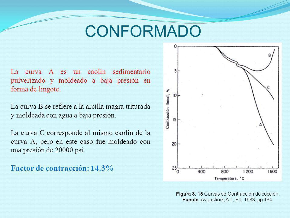 CONFORMADO Figura 3. 15 Curvas de Contracción de cocción. Fuente: Avgustinik, A.I., Ed. 1983, pp.184. La curva A es un caolín sedimentario pulverizado