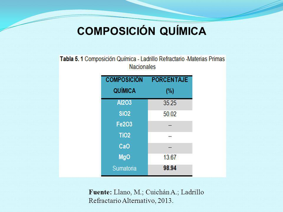 COMPOSICIÓN QUÍMICA Fuente: Llano, M.; Cuichán A.; Ladrillo Refractario Alternativo, 2013.