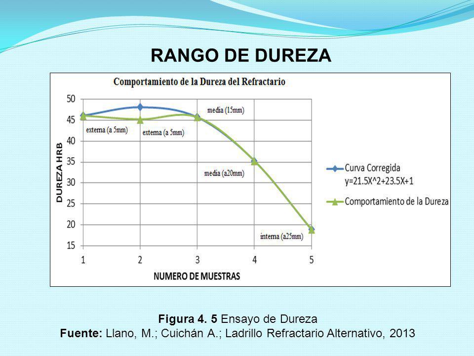 RANGO DE DUREZA Figura 4. 5 Ensayo de Dureza Fuente: Llano, M.; Cuichán A.; Ladrillo Refractario Alternativo, 2013