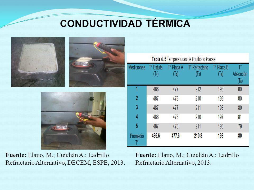 CONDUCTIVIDAD TÉRMICA Fuente: Llano, M.; Cuichán A.; Ladrillo Refractario Alternativo, 2013. Fuente: Llano, M.; Cuichán A.; Ladrillo Refractario Alter