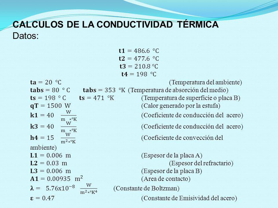CALCULOS DE LA CONDUCTIVIDAD TÉRMICA Datos: