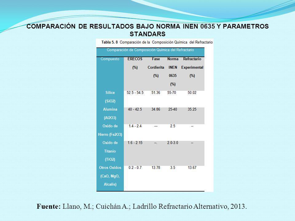 COMPARACIÓN DE RESULTADOS BAJO NORMA INEN 0635 Y PARAMETROS STANDARS Fuente: Llano, M.; Cuichán A.; Ladrillo Refractario Alternativo, 2013.