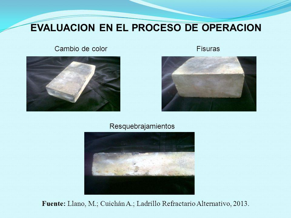EVALUACION EN EL PROCESO DE OPERACION Cambio de colorFisuras Resquebrajamientos Fuente: Llano, M.; Cuichán A.; Ladrillo Refractario Alternativo, 2013.