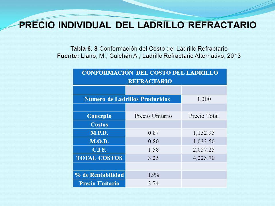 PRECIO INDIVIDUAL DEL LADRILLO REFRACTARIO CONFORMACIÓN DEL COSTO DEL LADRILLO REFRACTARIO Numero de Ladrillos Producidos1,300 ConceptoPrecio Unitario