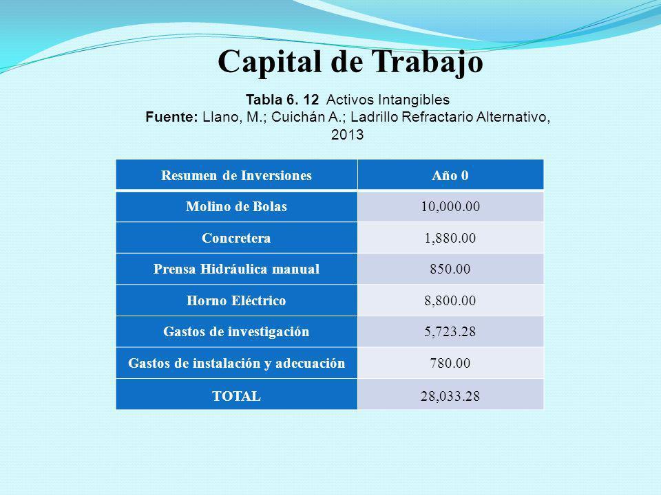Resumen de InversionesAño 0 Molino de Bolas10,000.00 Concretera1,880.00 Prensa Hidráulica manual850.00 Horno Eléctrico8,800.00 Gastos de investigación