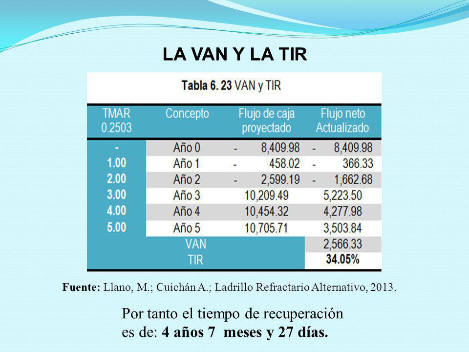 LA VAN Y LA TIR Por tanto el tiempo de recuperación es de: 4 años 7 meses y 27 días. Fuente: Llano, M.; Cuichán A.; Ladrillo Refractario Alternativo,