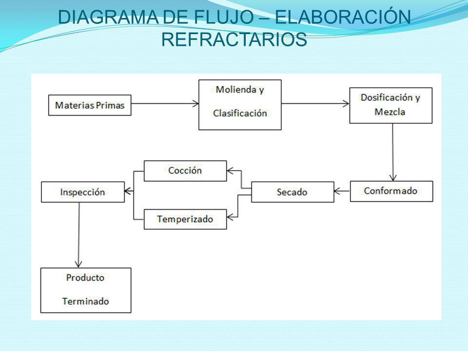 DIAGRAMA DE FLUJO – ELABORACIÓN REFRACTARIOS