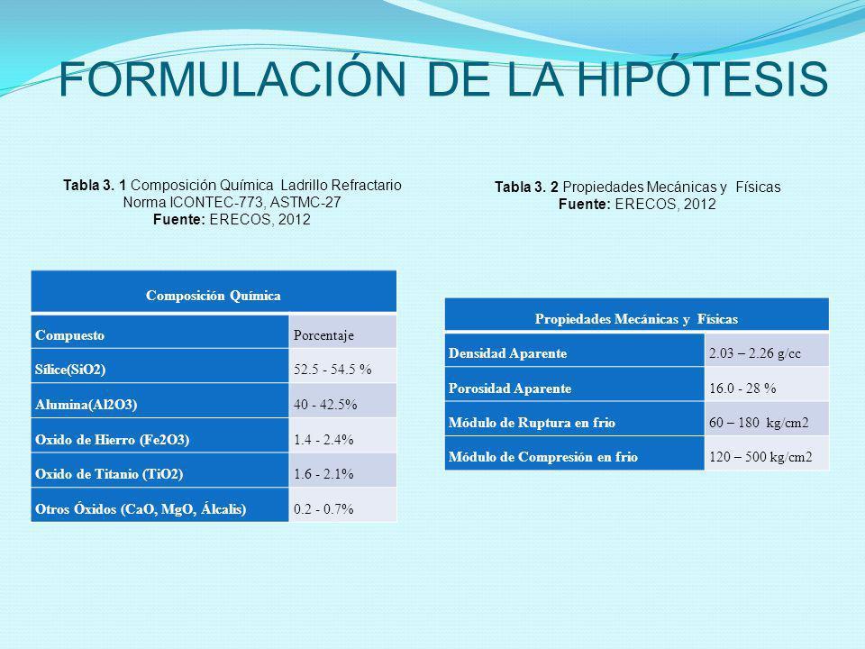 FORMULACIÓN DE LA HIPÓTESIS Composición Química CompuestoPorcentaje Sílice(SiO2)52.5 - 54.5 % Alumina(Al2O3)40 - 42.5% Oxido de Hierro (Fe2O3)1.4 - 2.
