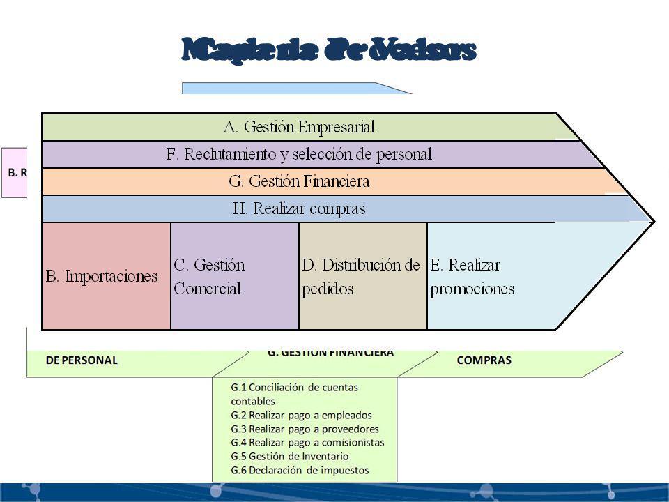 Cadena de Valor Mapa de Procesos