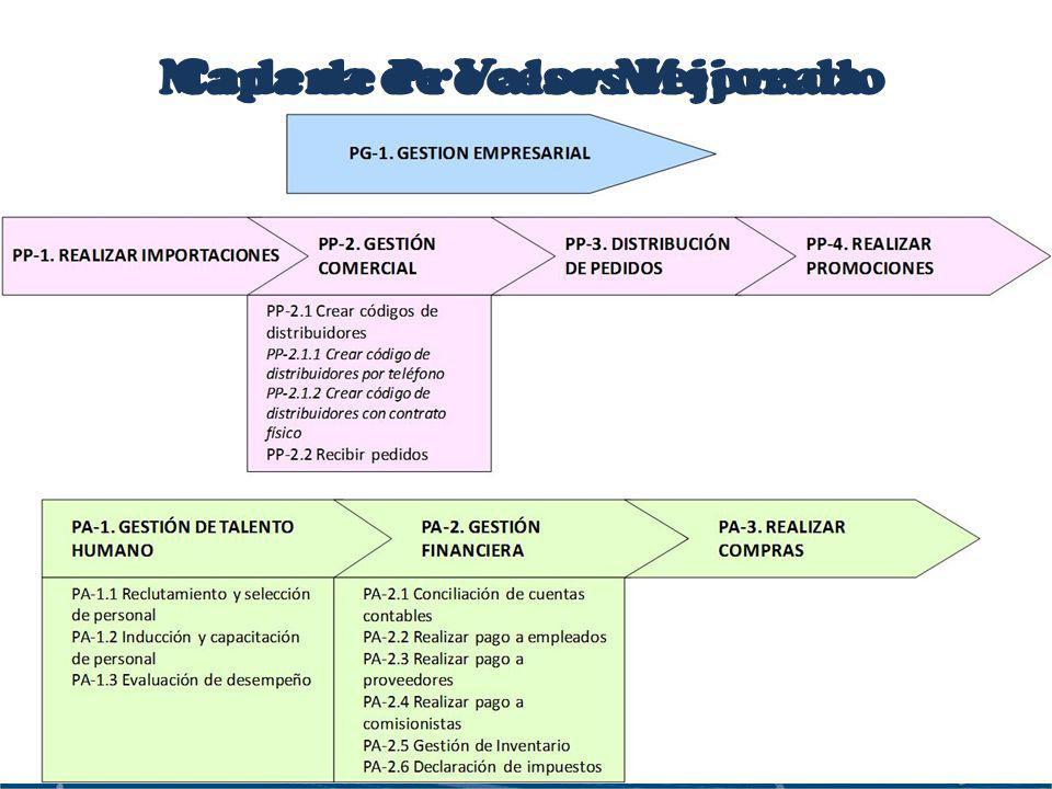 Cadena de Valor Mejorada Mapa de Procesos Mejorado