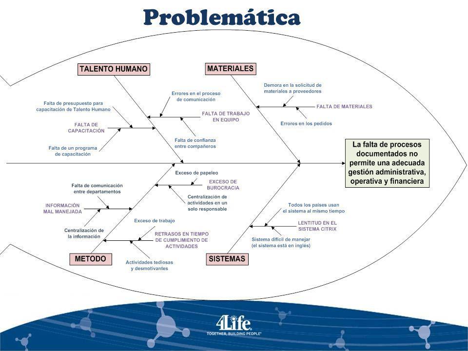 Diagnóstico Situacional Análisis Externo Análisis Interno Análisis FODA Macroambiente Microambiente Económico Tecnológico Socio/cultural Político Legal Proveedores Clientes Competencia