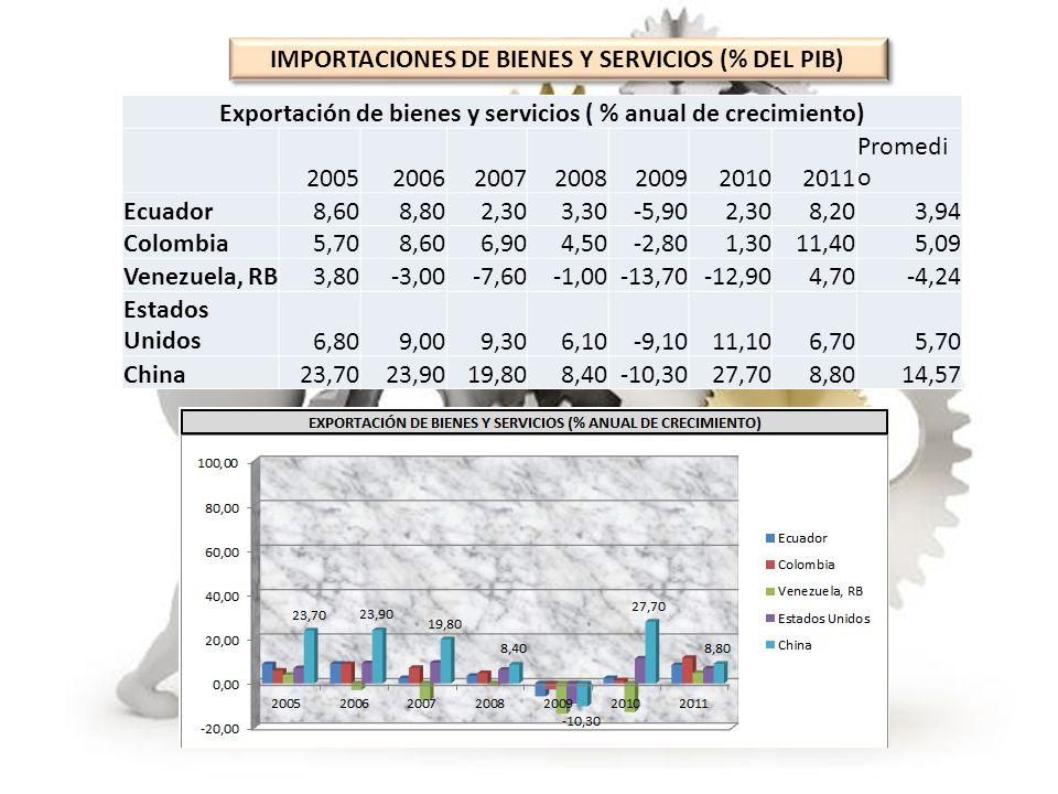 IMPORTACIONES DE BIENES Y SERVICIOS (% DEL PIB) Exportación de bienes y servicios ( % anual de crecimiento) 2005200620072008200920102011 Promedi o Ecu
