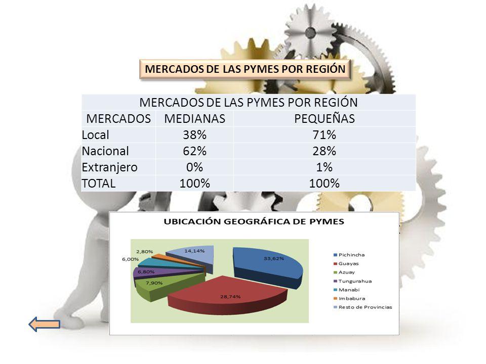 IMPORTACIONES DE BIENES Y SERVICIOS (% DEL PIB) Exportación de bienes y servicios ( % anual de crecimiento) 2005200620072008200920102011 Promedi o Ecuador8,608,802,303,30-5,902,308,203,94 Colombia5,708,606,904,50-2,801,3011,405,09 Venezuela, RB3,80-3,00-7,60-1,00-13,70-12,904,70-4,24 Estados Unidos6,809,009,306,10-9,1011,106,705,70 China23,7023,9019,808,40-10,3027,708,8014,57