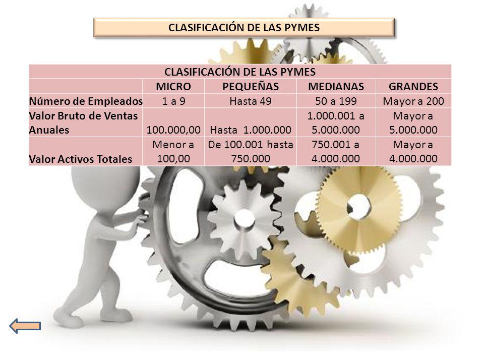 CLASIFICACIÓN DE LAS PYMES MICROPEQUEÑASMEDIANASGRANDES Número de Empleados1 a 9Hasta 4950 a 199Mayor a 200 Valor Bruto de Ventas Anuales100.000,00Has