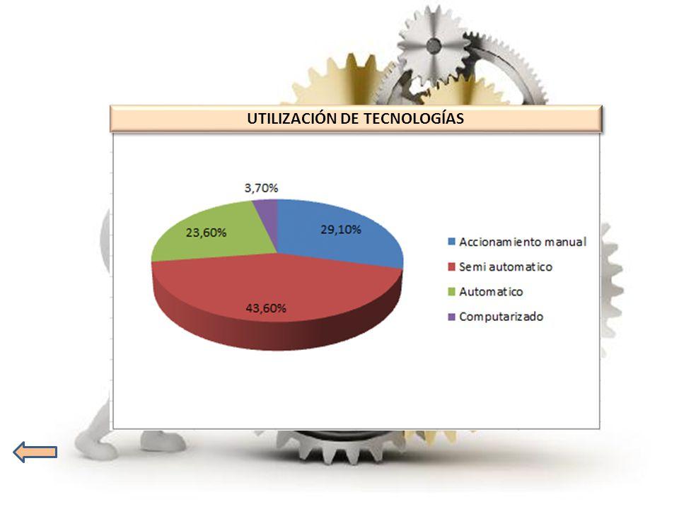 UTILIZACIÓN DE TECNOLOGÍAS