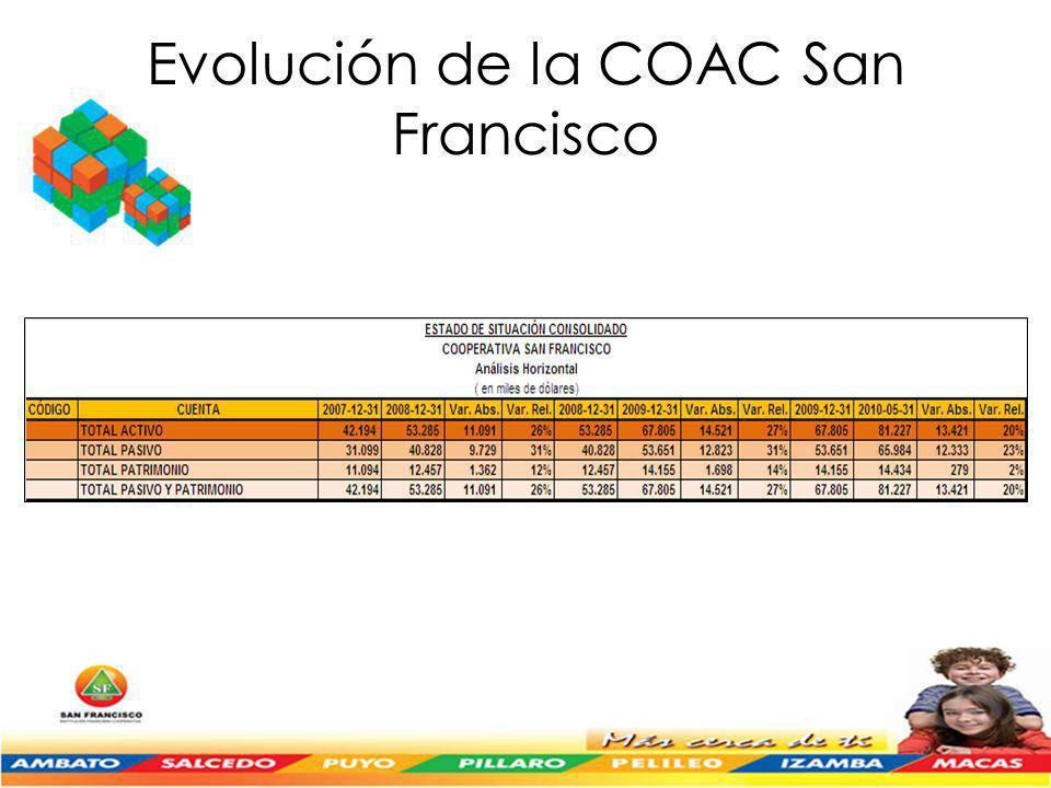 Evolución de la COAC San Francisco