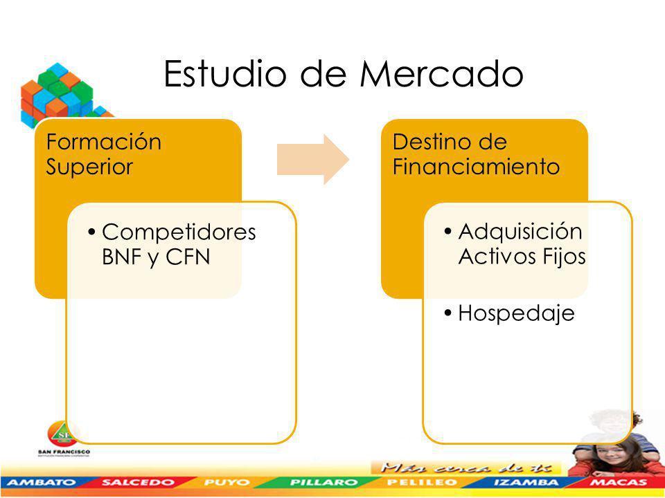 Formación Superior Competidores BNF y CFN Destino de Financiamiento Adquisición Activos Fijos Hospedaje Estudio de Mercado