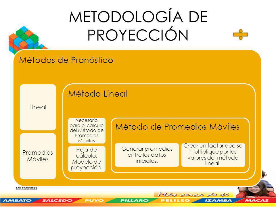 METODOLOGÍA DE PROYECCIÓN Métodos de Pronóstico Lineal Promedios Móviles Método Lineal Necesario para el cálculo del Método de Promedios Móviles Hoja de cálculo.
