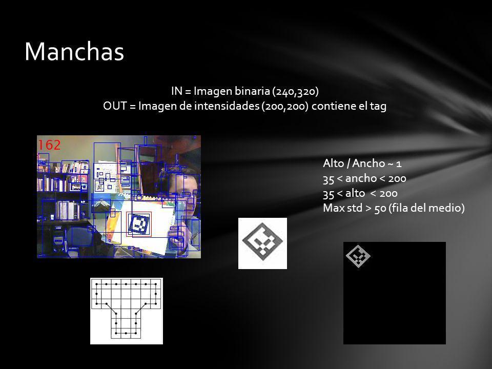 Manchas IN = Imagen binaria (240,320) OUT = Imagen de intensidades (200,200) contiene el tag Alto / Ancho ~ 1 35 < ancho < 200 35 < alto < 200 Max std > 50 (fila del medio)