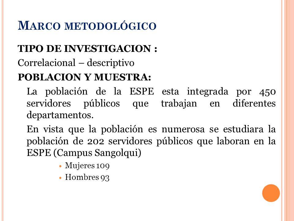 M ARCO METODOLÓGICO TIPO DE INVESTIGACION : Correlacional – descriptivo POBLACION Y MUESTRA: La población de la ESPE esta integrada por 450 servidores públicos que trabajan en diferentes departamentos.