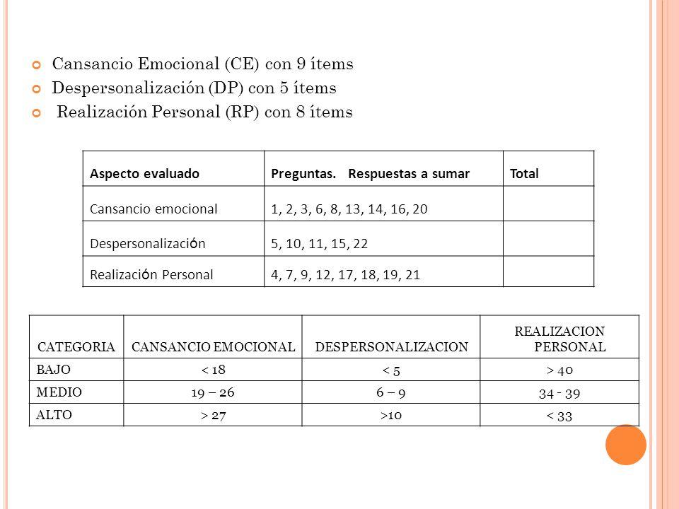 Cansancio Emocional (CE) con 9 ítems Despersonalización (DP) con 5 ítems Realización Personal (RP) con 8 ítems CATEGORIACANSANCIO EMOCIONALDESPERSONALIZACION REALIZACION PERSONAL BAJO< 18< 5> 40 MEDIO19 – 266 – 934 - 39 ALTO> 27>10< 33 Aspecto evaluadoPreguntas.