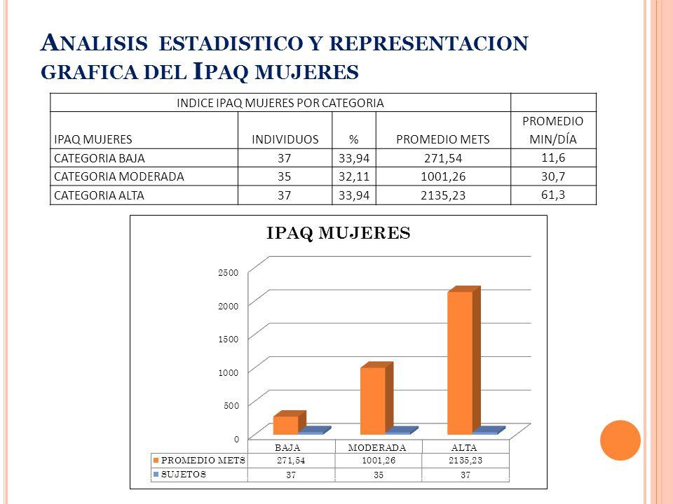 INDICE IPAQ MUJERES POR CATEGORIA IPAQ MUJERESINDIVIDUOS%PROMEDIO METS PROMEDIO MIN/DÍA CATEGORIA BAJA3733,94271,54 11,6 CATEGORIA MODERADA3532,111001,26 30,7 CATEGORIA ALTA3733,942135,23 61,3 A NALISIS ESTADISTICO Y REPRESENTACION GRAFICA DEL I PAQ MUJERES