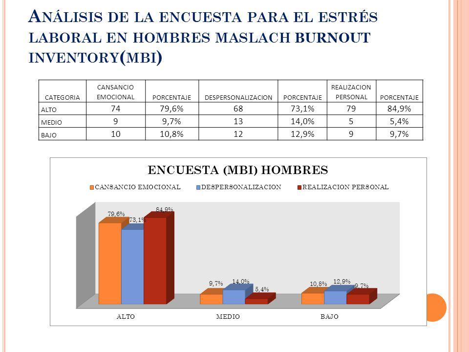 A NÁLISIS DE LA ENCUESTA PARA EL ESTRÉS LABORAL EN HOMBRES MASLACH BURNOUT INVENTORY ( MBI ) CATEGORIA CANSANCIO EMOCIONALPORCENTAJEDESPERSONALIZACIONPORCENTAJE REALIZACION PERSONALPORCENTAJE ALTO 7479,6%6873,1%7984,9% MEDIO 99,7%1314,0%55,4% BAJO 1010,8%1212,9%99,7%