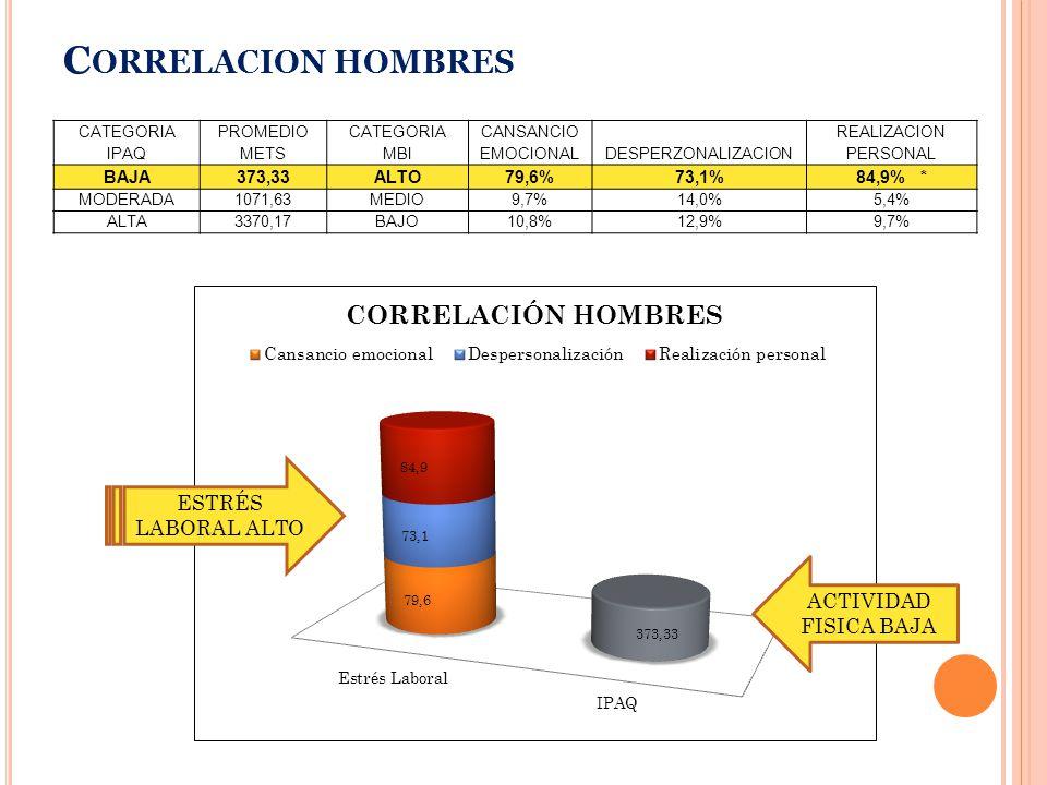 C ORRELACION HOMBRES CATEGORIA IPAQ PROMEDIO METS CATEGORIA MBI CANSANCIO EMOCIONALDESPERZONALIZACION REALIZACION PERSONAL BAJA373,33ALTO79,6%73,1%84,9% * MODERADA1071,63MEDIO9,7%14,0%5,4% ALTA3370,17BAJO10,8%12,9%9,7% ESTRÉS LABORAL ALTO ACTIVIDAD FISICA BAJA