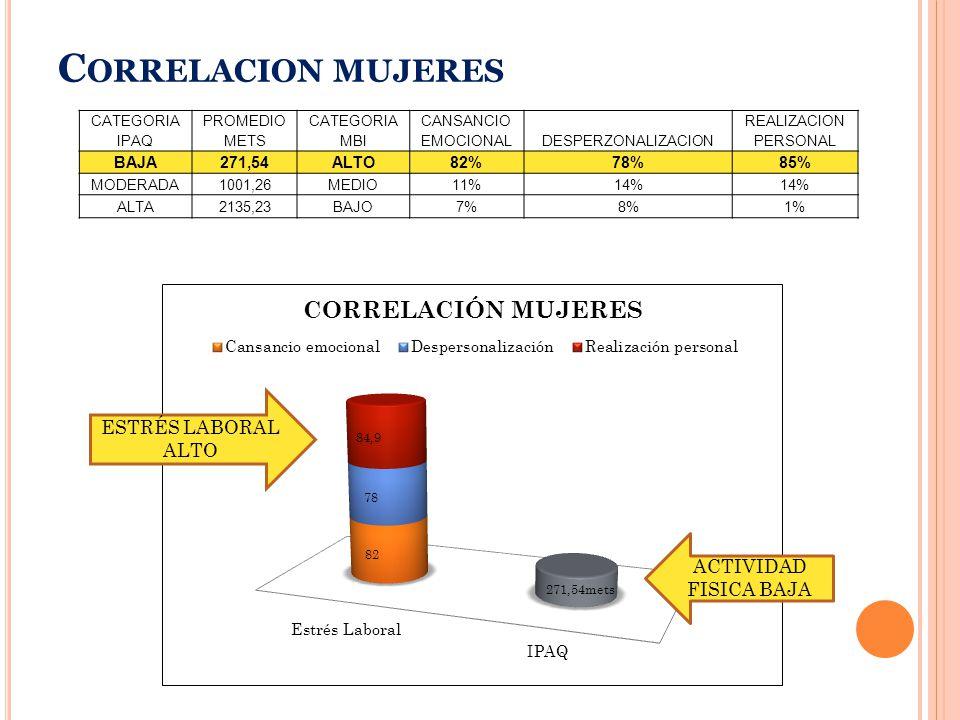 C ORRELACION MUJERES CATEGORIA IPAQ PROMEDIO METS CATEGORIA MBI CANSANCIO EMOCIONALDESPERZONALIZACION REALIZACION PERSONAL BAJA271,54ALTO82%78%85% MODERADA1001,26MEDIO11%14% ALTA2135,23BAJO7%8%1% ESTRÉS LABORAL ALTO ACTIVIDAD FISICA BAJA