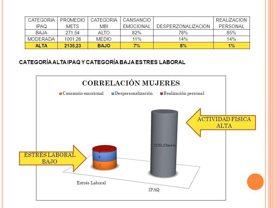 CATEGORIA IPAQ PROMEDIO METS CATEGORIA MBI CANSANCIO EMOCIONALDESPERZONALIZACION REALIZACION PERSONAL BAJA271,54ALTO82%78%85% MODERADA1001,26MEDIO11%14% ALTA2135,23BAJO7%8%1% CATEGORÍA ALTA IPAQ Y CATEGORÍA BAJA ESTRES LABORAL ESTRÉS LABORAL BAJO ACTIVIDAD FISICA ALTA